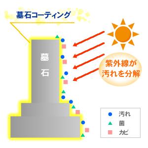 光触媒コーティング 紫外線が汚れを分解