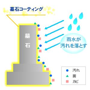 光触媒コーティング 雨水が汚れを落とす
