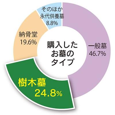 購入したお墓のタイプグラフ 一般墓46.7% 樹木墓24.8% 納骨堂19.6% そのほか永代供養墓8.8%